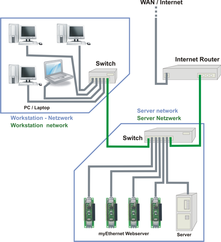 Ziemlich Netzwerk Schaltpläne Ideen - Die Besten Elektrischen ...